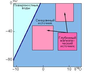 Рис. 4. Изотопные соотношения кислорода и дейтерия в глубинных и поверхностных водах